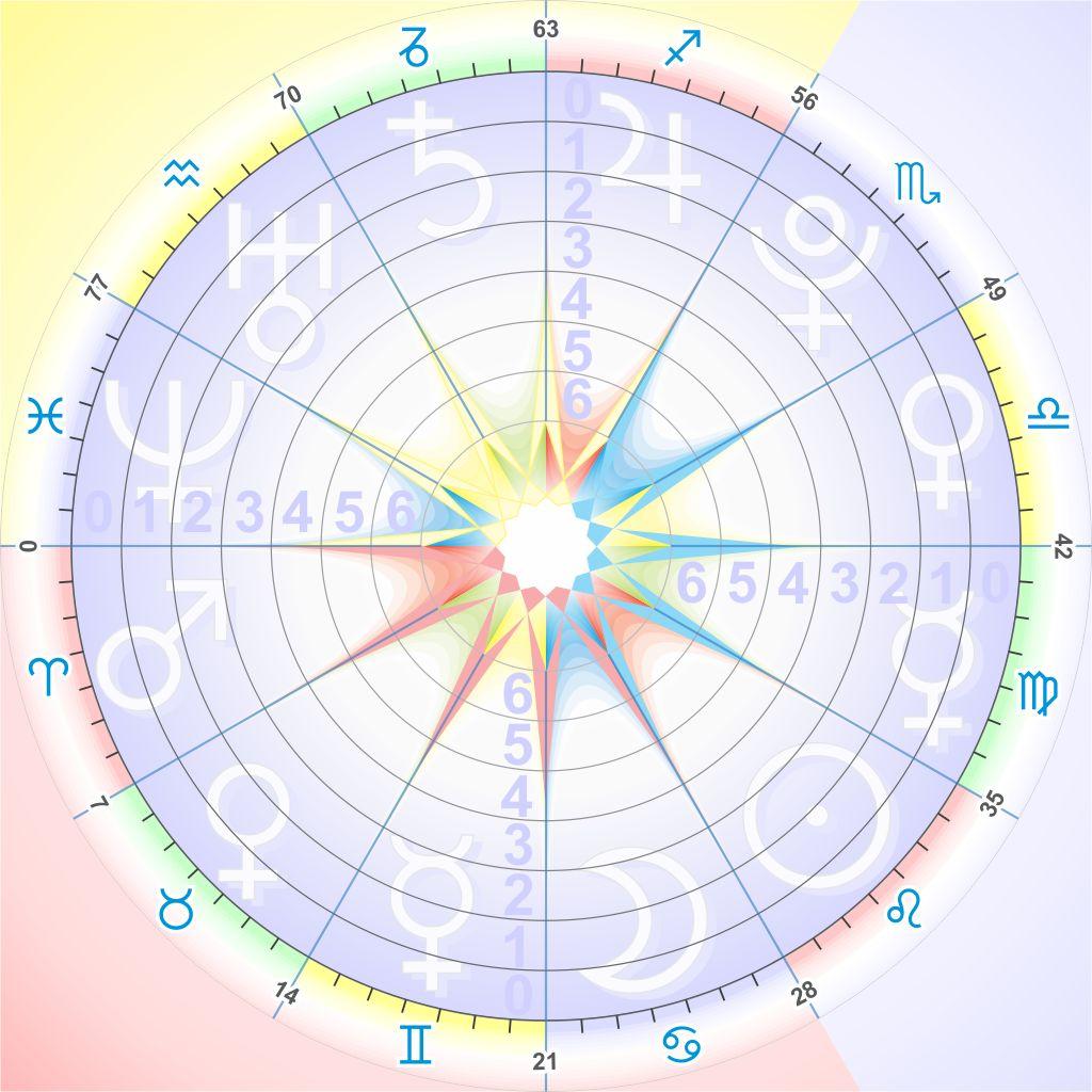 Программа формула души астрогор скачать